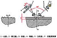 学习情境四零件表面粗糙度检测图片3_机械零件质量检测