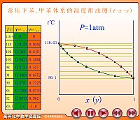 常压下苯、甲苯的温度组成图_化工过程及设备